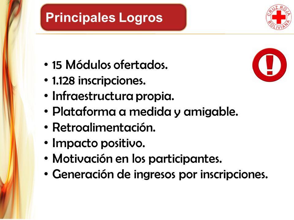 Principales Logros 15 Módulos ofertados. 1.128 inscripciones. Infraestructura propia. Plataforma a medida y amigable.