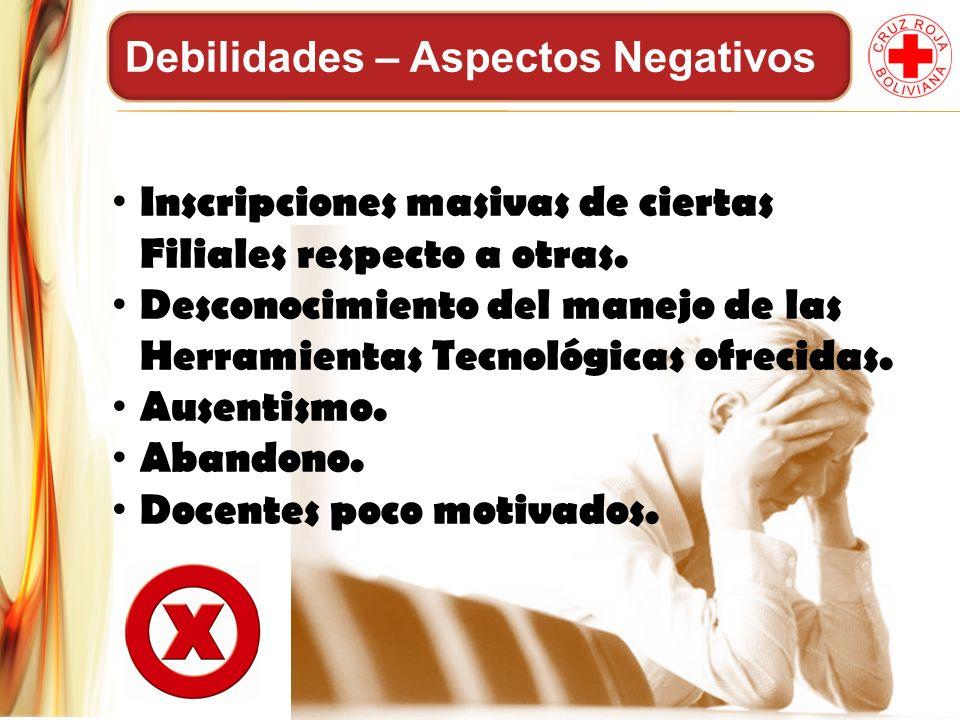 Debilidades – Aspectos Negativos