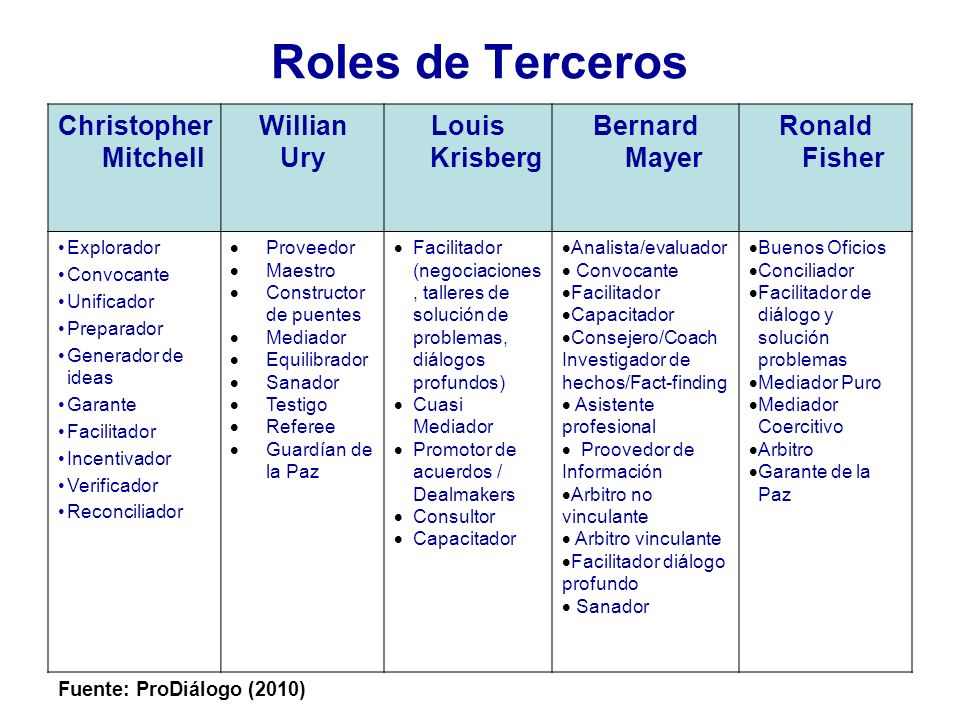 Roles de Terceros Christopher Mitchell Willian Ury Louis Krisberg