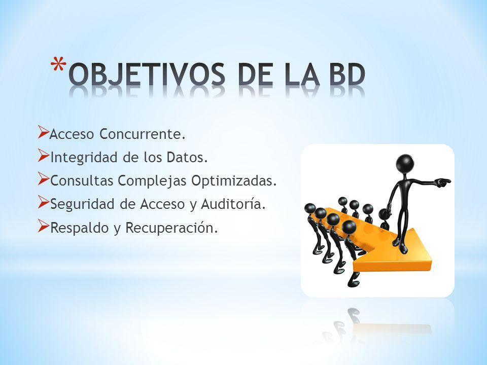 OBJETIVOS DE LA BD Acceso Concurrente. Integridad de los Datos.