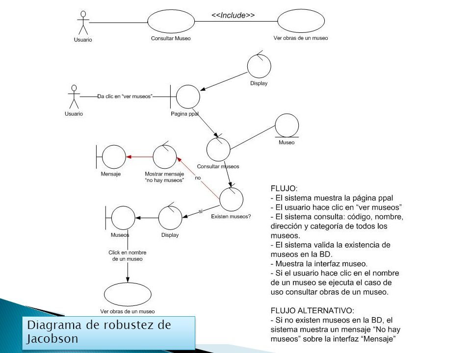Diagrama de robustez de Jacobson