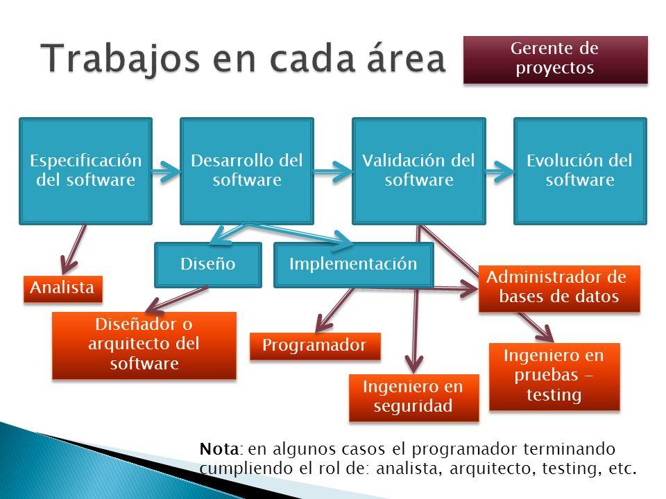 Trabajos en cada área Gerente de proyectos Especificación del software