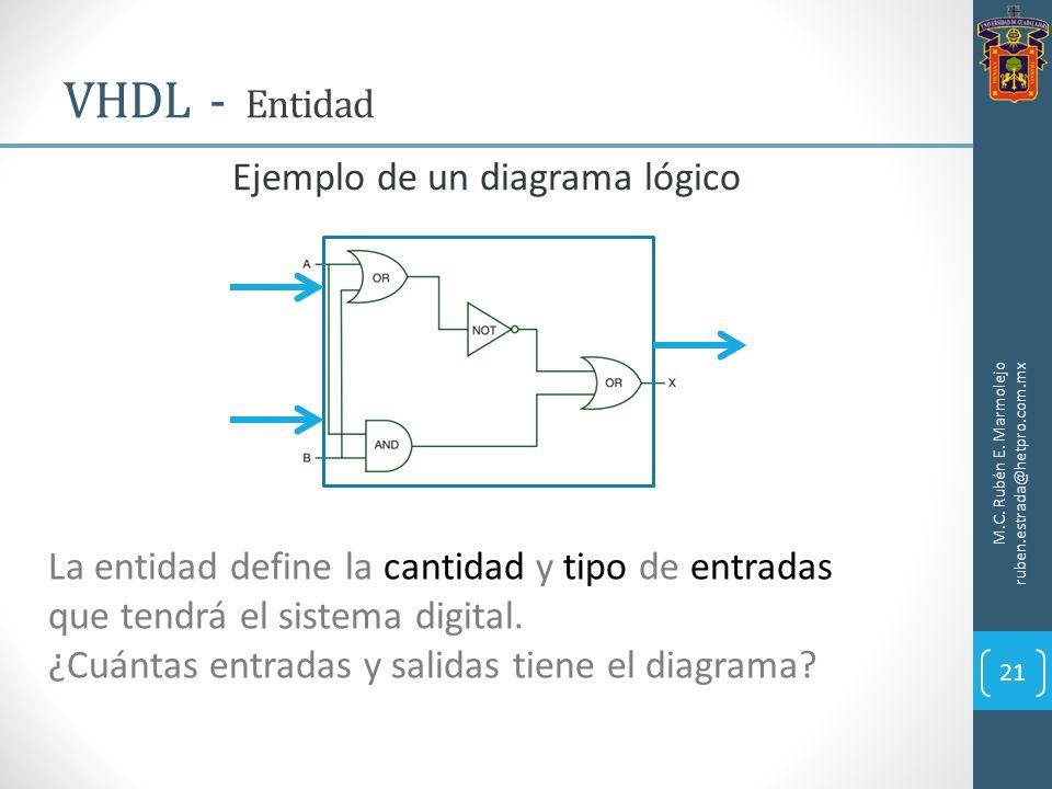 Ejemplo de un diagrama lógico