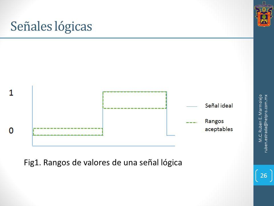 Señales lógicas Fig1. Rangos de valores de una señal lógica