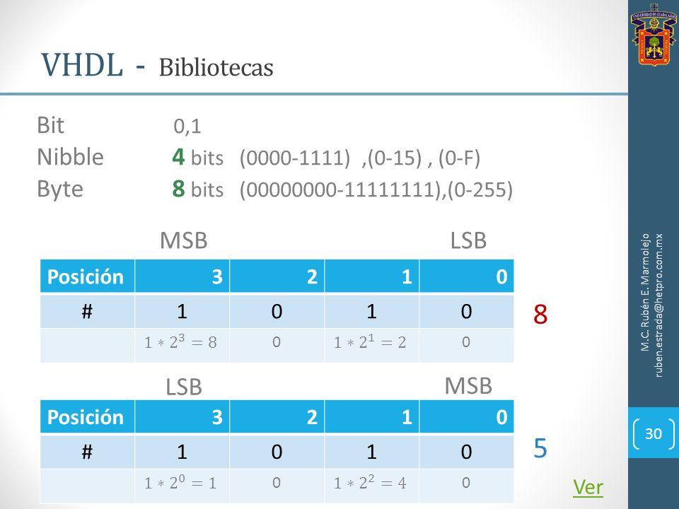 VHDL - Bibliotecas Bit 0,1. Nibble 4 bits (0000-1111) ,(0-15) , (0-F) Byte 8 bits (00000000-11111111),(0-255)