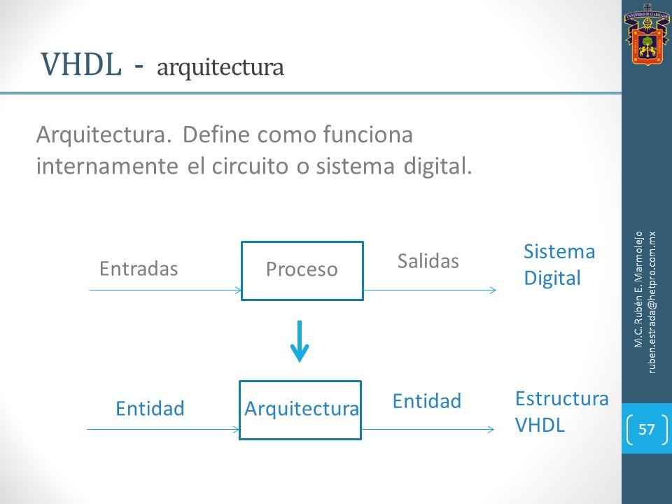 VHDL - arquitectura Arquitectura. Define como funciona internamente el circuito o sistema digital.