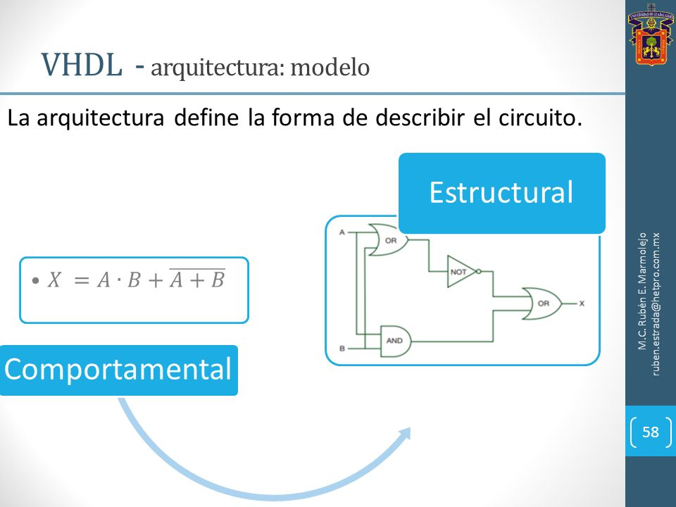 VHDL - arquitectura: modelo