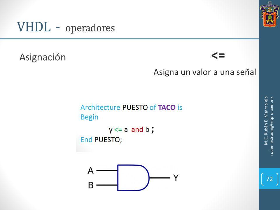 VHDL - operadores <= Asignación Asigna un valor a una señal