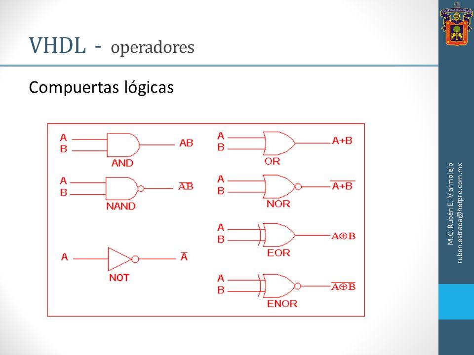 VHDL - operadores Compuertas lógicas
