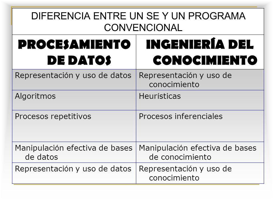 PROCESAMIENTO DE DATOS INGENIERÍA DEL CONOCIMIENTO