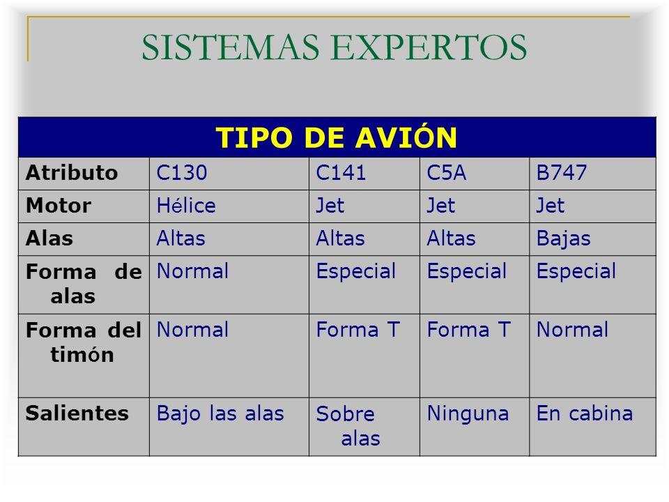 SISTEMAS EXPERTOS TIPO DE AVIÓN Aplicaciones de SE: Atributo C130 C141
