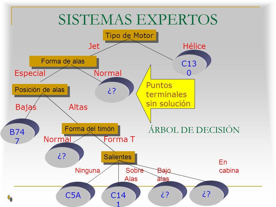 SISTEMAS EXPERTOS ÁRBOL DE DECISIÓN Jet Hélice C130