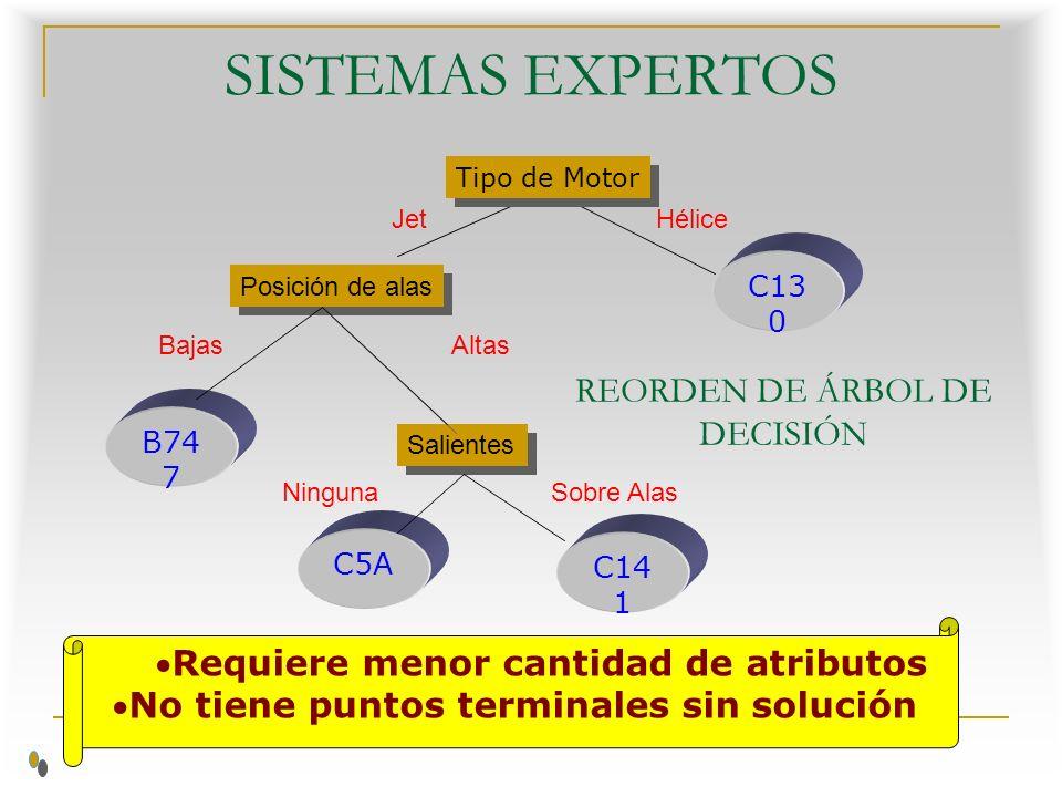 SISTEMAS EXPERTOS REORDEN DE ÁRBOL DE DECISIÓN