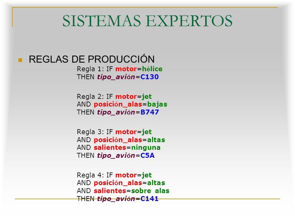SISTEMAS EXPERTOS REGLAS DE PRODUCCIÓN Regla 1: IF motor=hélice