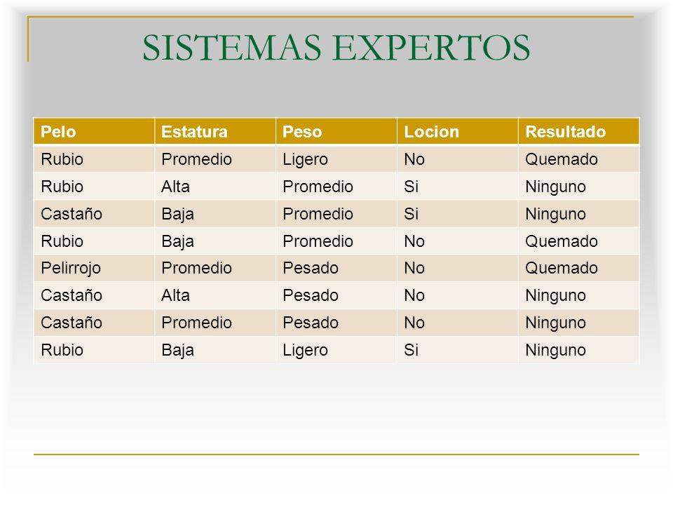SISTEMAS EXPERTOS Pelo Estatura Peso Locion Resultado Rubio Promedio