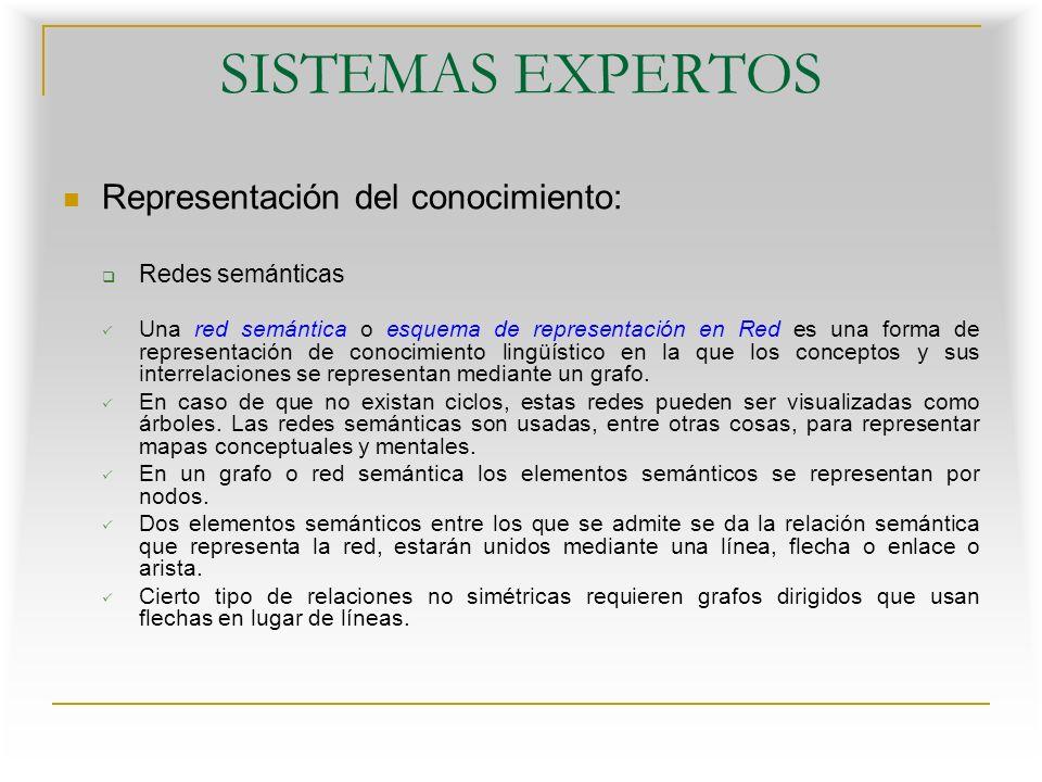 SISTEMAS EXPERTOS Representación del conocimiento: Redes semánticas