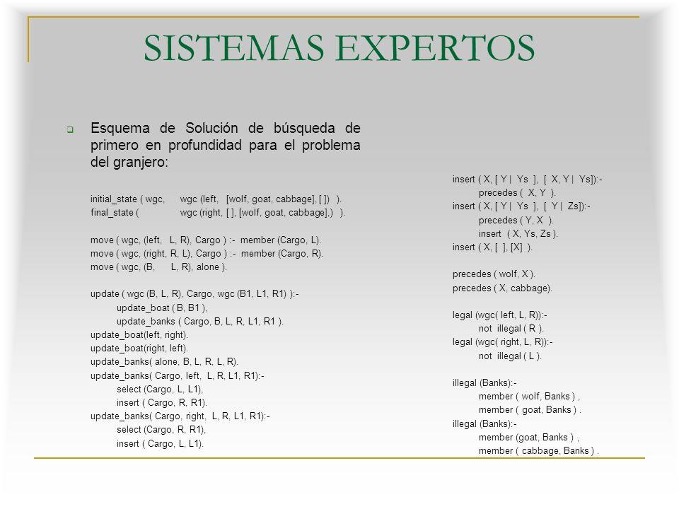 SISTEMAS EXPERTOS Esquema de Solución de búsqueda de primero en profundidad para el problema del granjero: