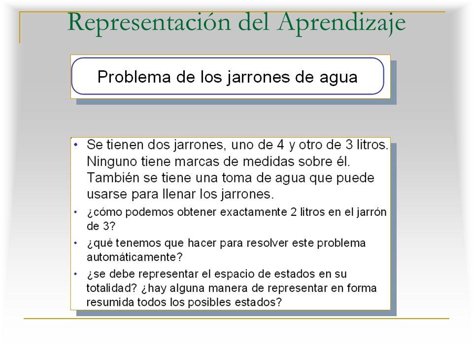 Representación del Aprendizaje