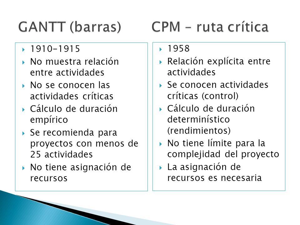 GANTT (barras) CPM – ruta crítica