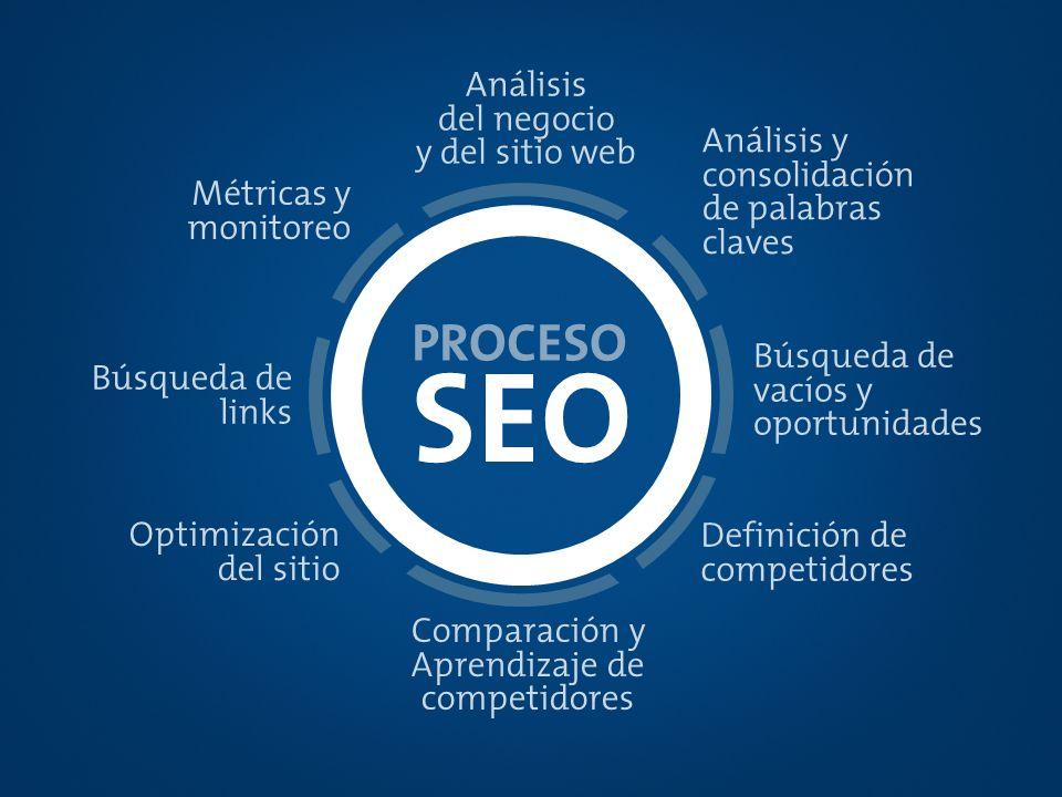 SEO PROCESO Análisis del negocio y del sitio web Análisis y