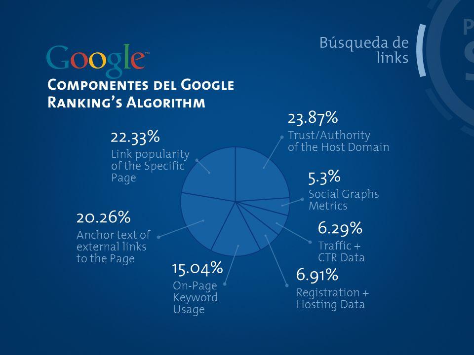 PROCESO SEO. Búsqueda de. links. Componentes del Google. Ranking's Algorithm. 23.87% Trust/Authority.
