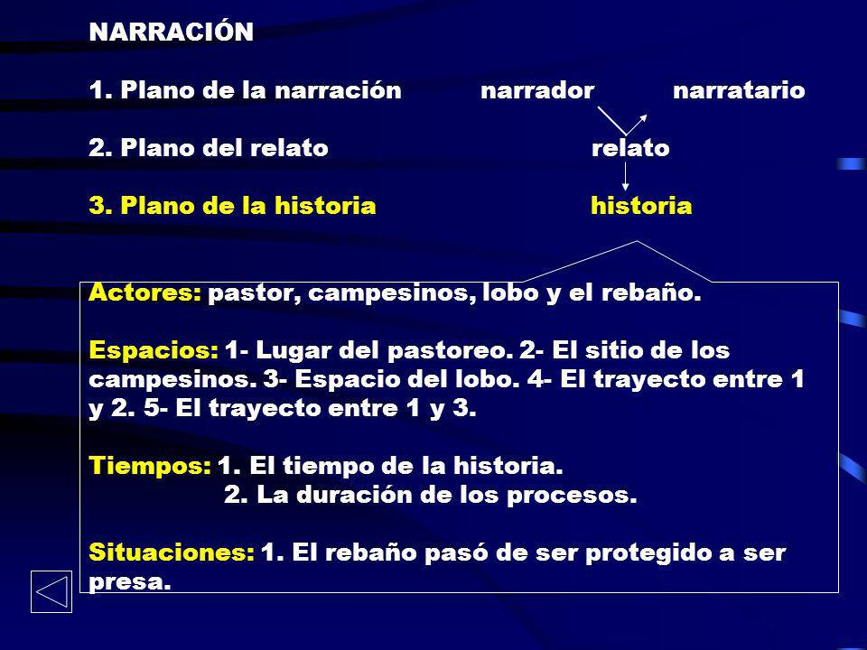 NARRACIÓN 1. Plano de la narración narrador narratario 2