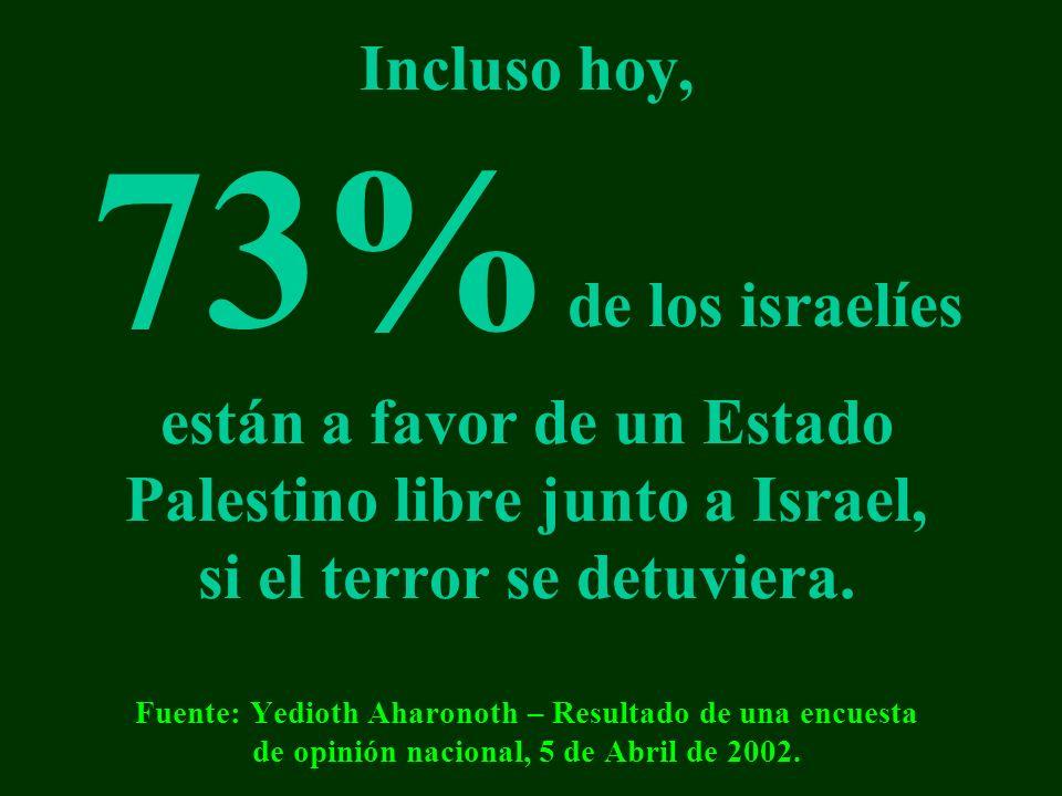 Incluso hoy, 73% de los israelíes están a favor de un Estado Palestino libre junto a Israel, si el terror se detuviera.