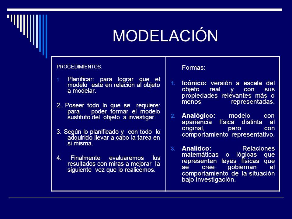 MODELACIÓN PROCEDIMIENTOS: Planificar: para lograr que el modelo este en relación al objeto a modelar.