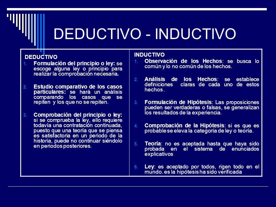 DEDUCTIVO - INDUCTIVO INDUCTIVO DEDUCTIVO