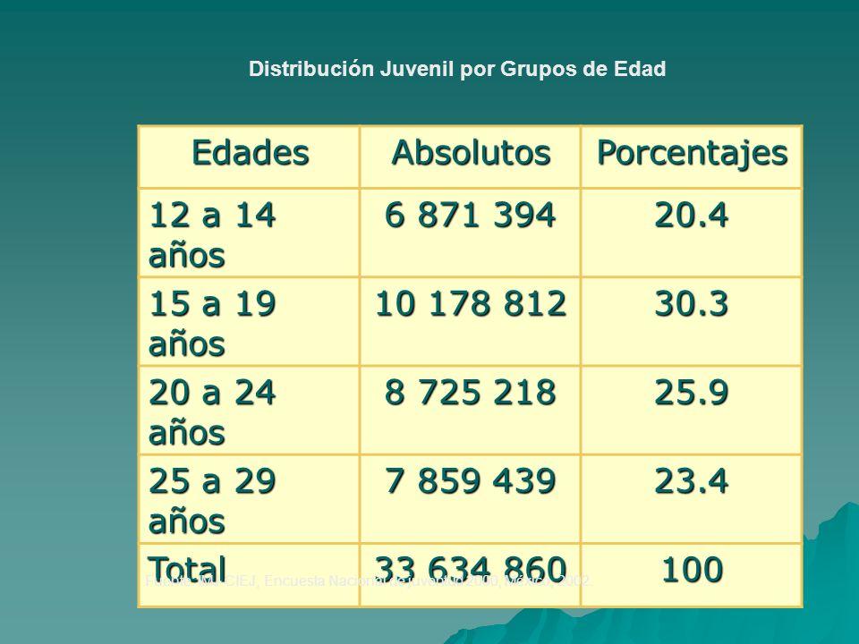 Edades Absolutos Porcentajes 12 a 14 años 6 871 394 20.4 15 a 19 años