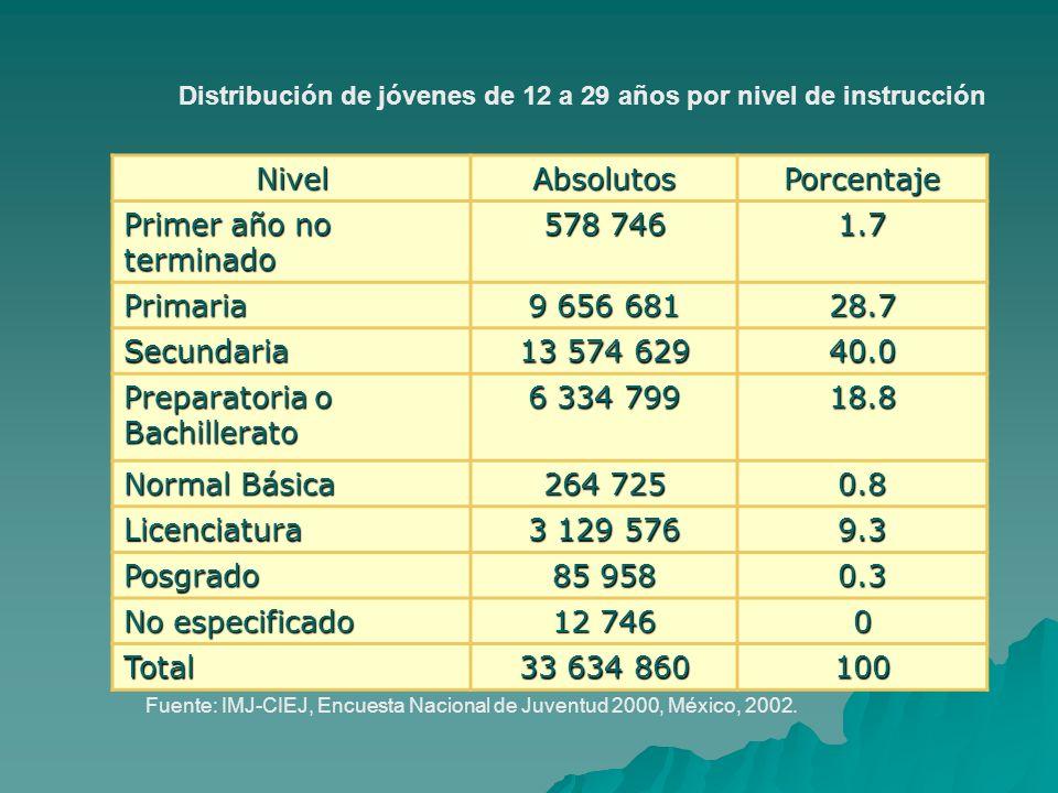 Primer año no terminado 578 746 1.7 Primaria 9 656 681 28.7 Secundaria