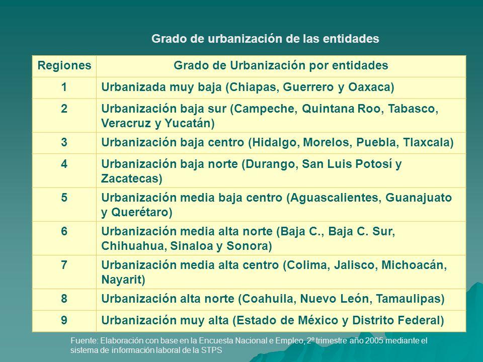 Grado de Urbanización por entidades