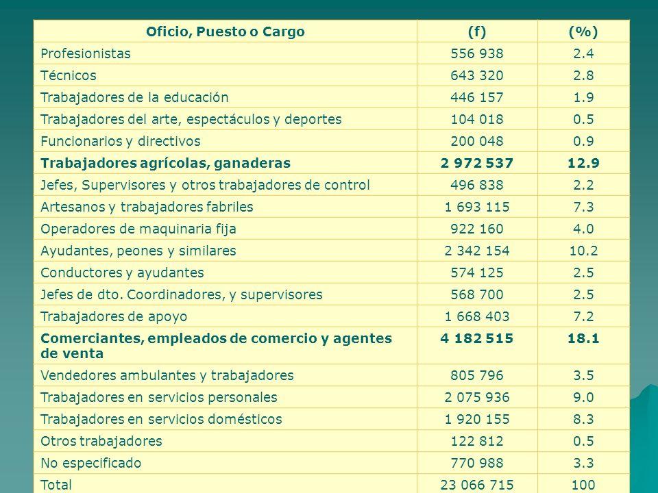 Oficio, Puesto o Cargo (f) (%) Profesionistas. 556 938. 2.4. Técnicos. 643 320. 2.8. Trabajadores de la educación.