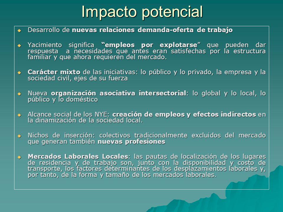 Impacto potencial Desarrollo de nuevas relaciones demanda-oferta de trabajo.