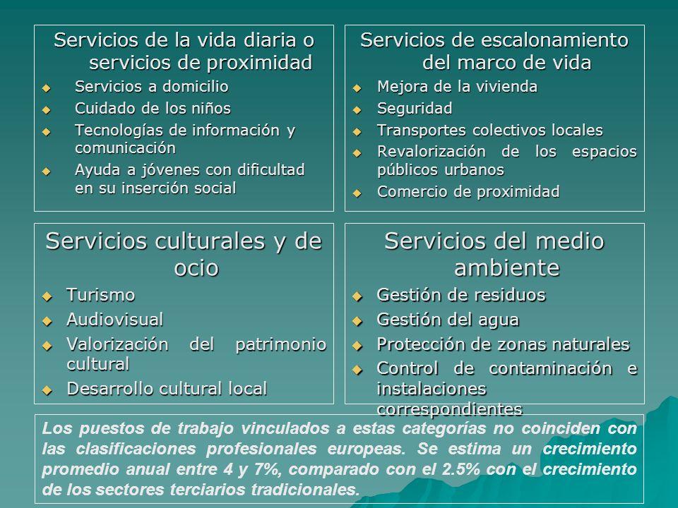 Servicios culturales y de ocio Servicios del medio ambiente