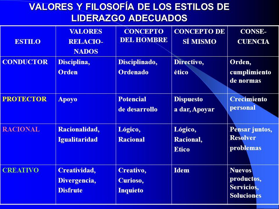 VALORES Y FILOSOFÍA DE LOS ESTILOS DE LIDERAZGO ADECUADOS