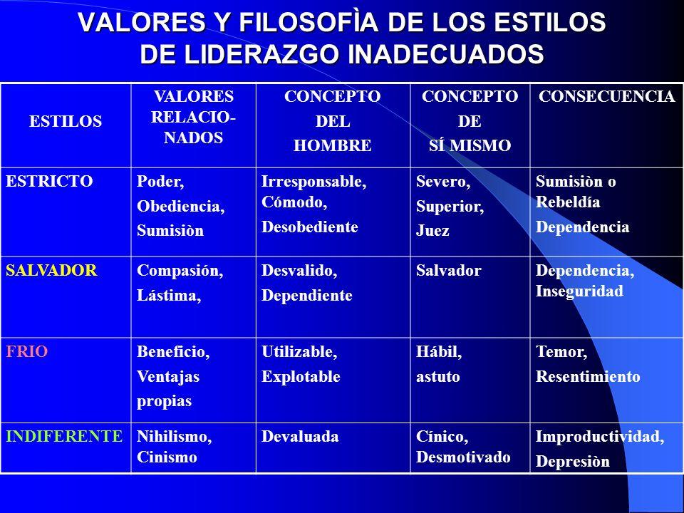 VALORES Y FILOSOFÌA DE LOS ESTILOS DE LIDERAZGO INADECUADOS