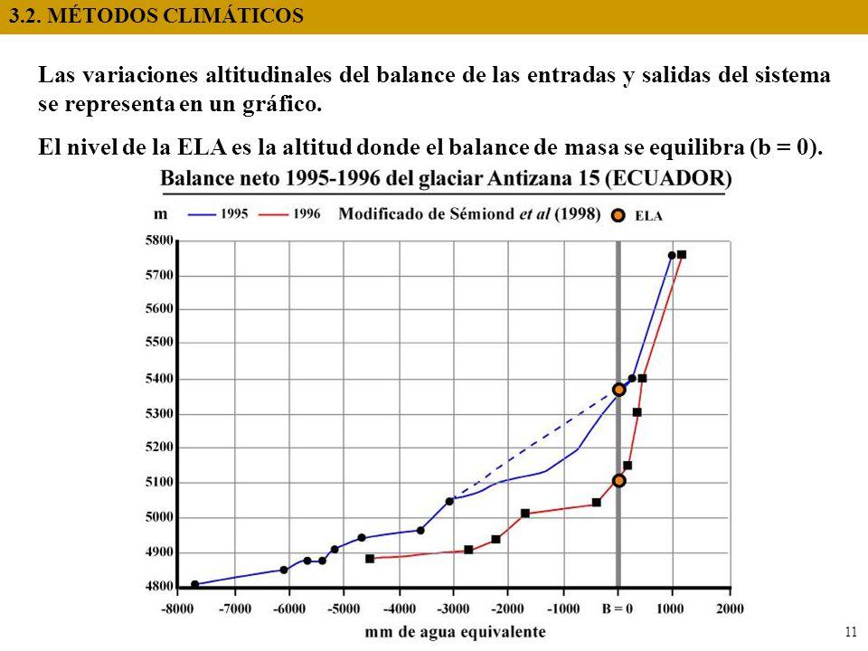 3.2. MÉTODOS CLIMÁTICOS Las variaciones altitudinales del balance de las entradas y salidas del sistema se representa en un gráfico.