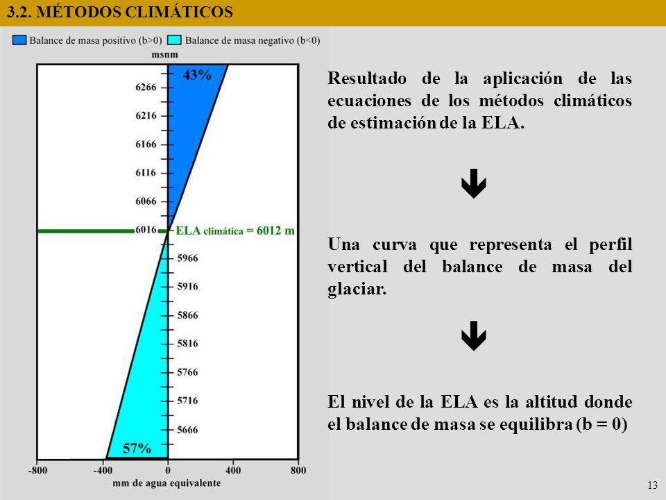 3.2. MÉTODOS CLIMÁTICOS Resultado de la aplicación de las ecuaciones de los métodos climáticos de estimación de la ELA.