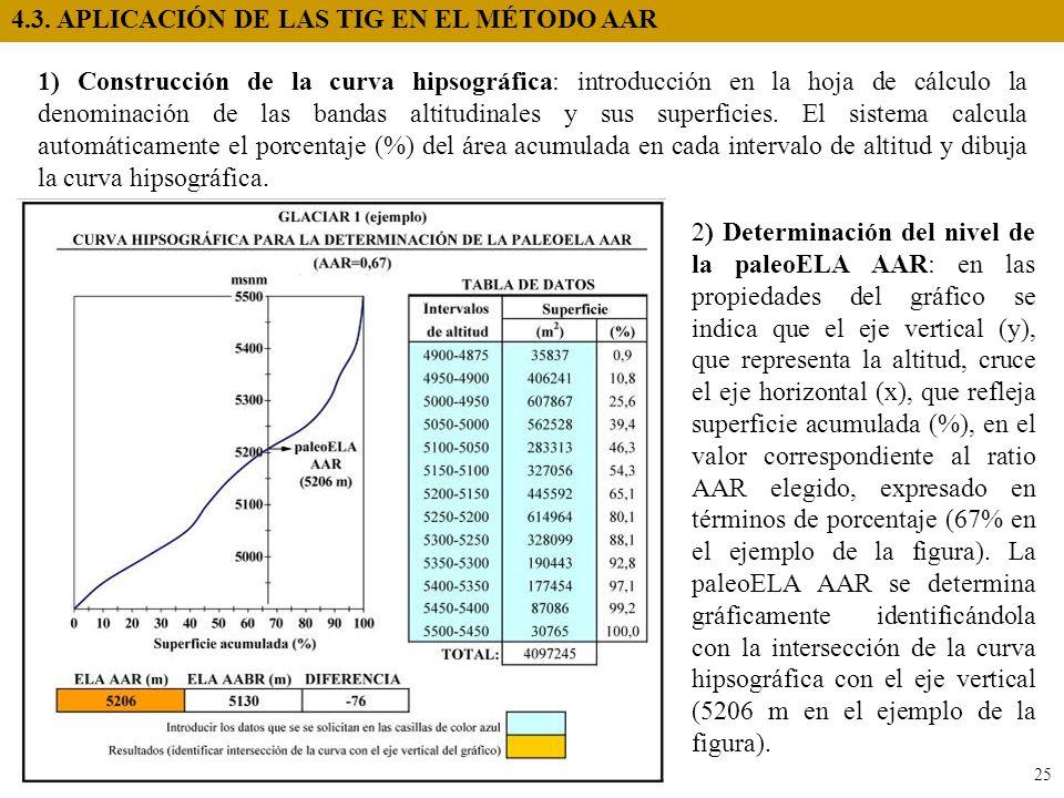4.3. APLICACIÓN DE LAS TIG EN EL MÉTODO AAR