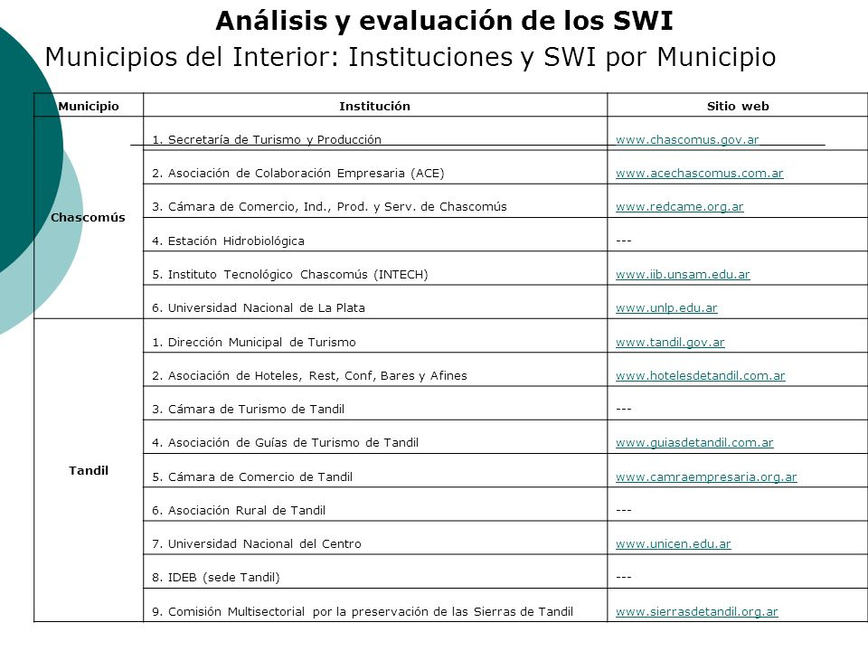 Análisis y evaluación de los SWI