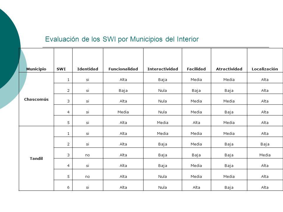 Evaluación de los SWI por Municipios del Interior