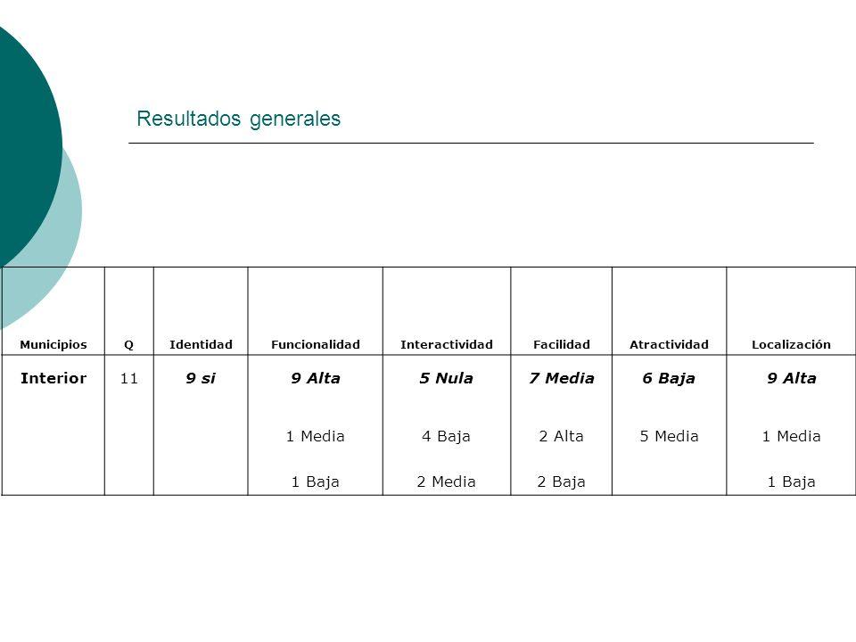 Resultados generales Interior 11 9 si 9 Alta 5 Nula 7 Media 6 Baja