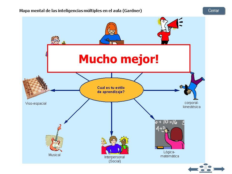 Mapa mental de las inteligencias múltiples en el aula (Gardner)