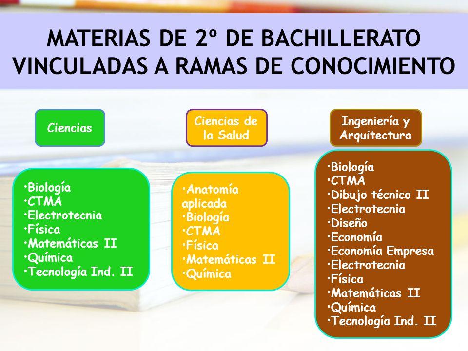 MATERIAS DE 2º DE BACHILLERATO VINCULADAS A RAMAS DE CONOCIMIENTO