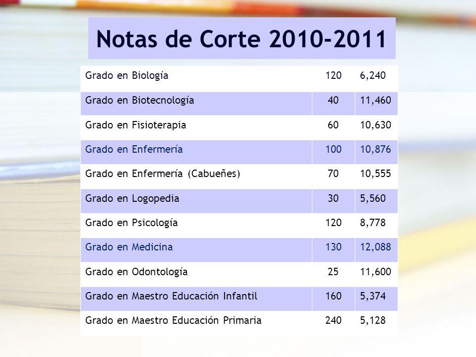 Notas de Corte 2010-2011 Grado en Biología 120 6,240