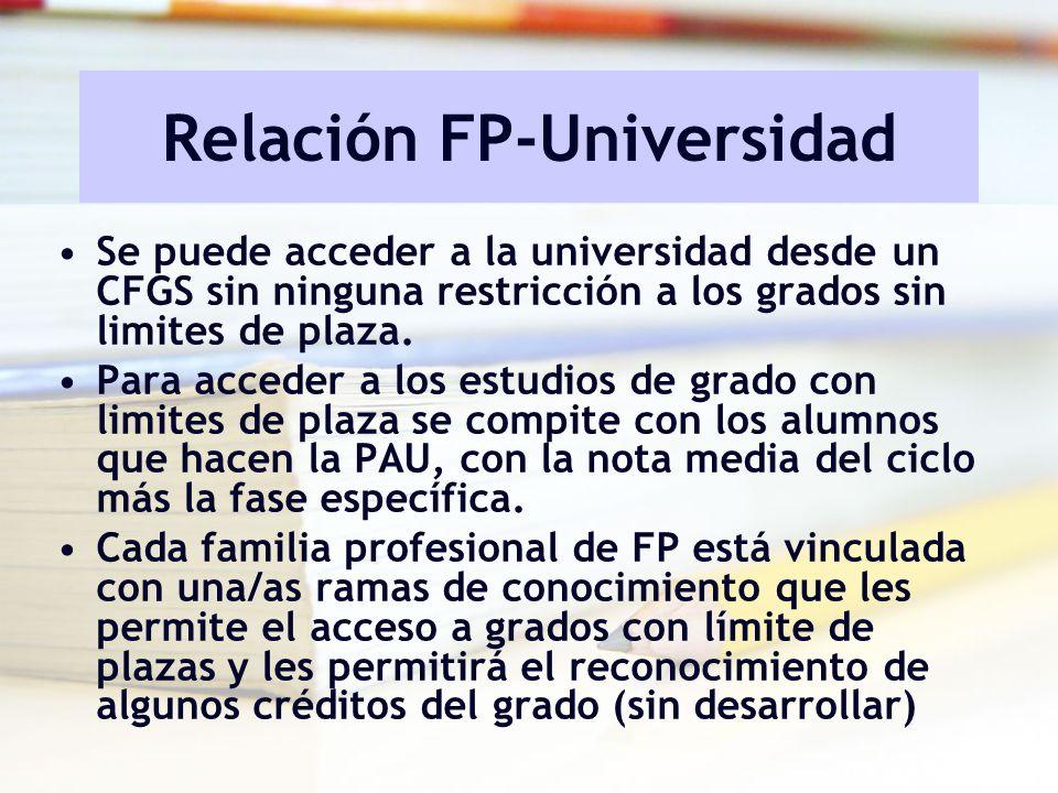Relación FP-Universidad