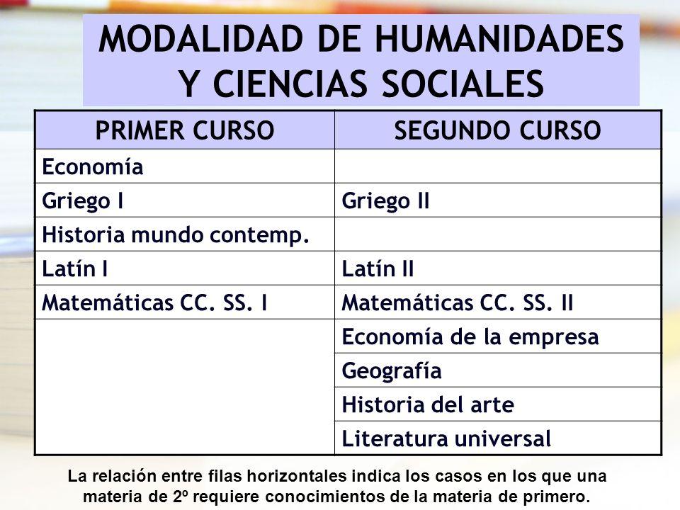 MODALIDAD DE HUMANIDADES Y CIENCIAS SOCIALES