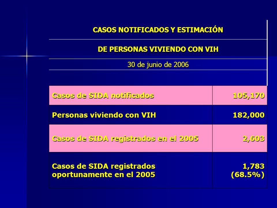 CASOS NOTIFICADOS Y ESTIMACIÓN DE PERSONAS VIVIENDO CON VIH