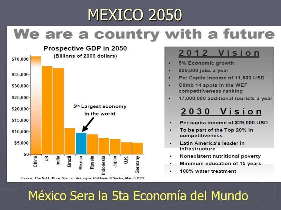 México Sera la 5ta Economía del Mundo
